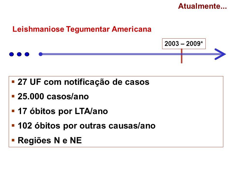 27 UF com notificação de casos 25.000 casos/ano 17 óbitos por LTA/ano 102 óbitos por outras causas/ano Regiões N e NE Atualmente... 2003 – 2009* Leish