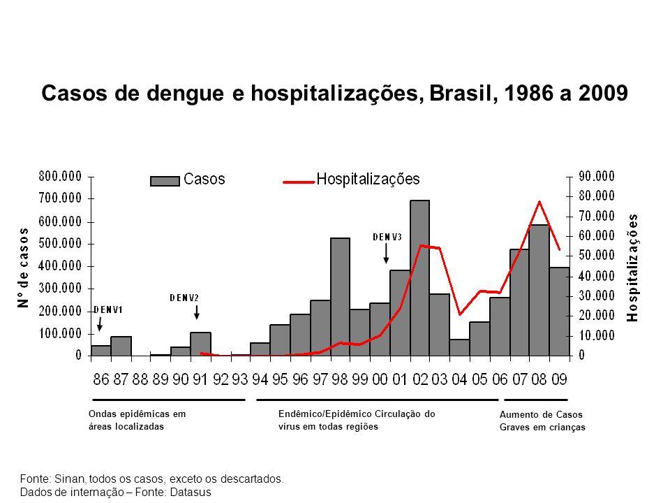 Casos de dengue e hospitalizações, Brasil, 1986 a 2009 Ondas epidêmicas em áreas localizadas Endêmico/Epidêmico Circulação do vírus em todas regiões A