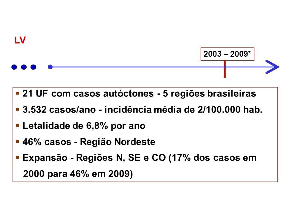 21 UF com casos autóctones - 5 regiões brasileiras 3.532 casos/ano - incidência média de 2/100.000 hab. Letalidade de 6,8% por ano 46% casos - Região