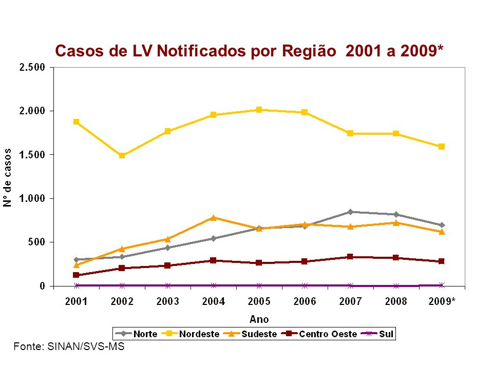 * Dados preliminares Fonte: SINAN/SVS-MS Casos de LV Notificados por Região 2001 a 2009*
