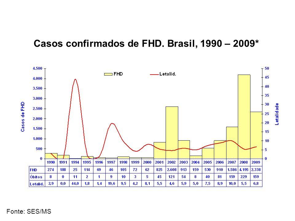 Casos confirmados de FHD. Brasil, 1990 – 2009* Fonte: SES/MS