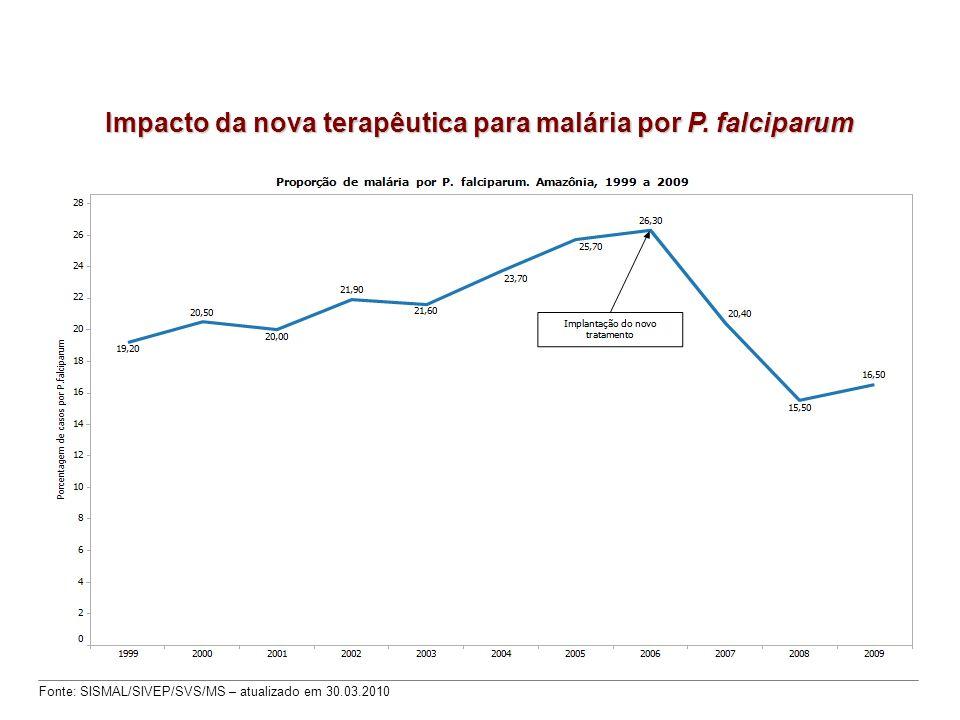Impacto da nova terapêutica para malária por P. falciparum Fonte: SISMAL/SIVEP/SVS/MS – atualizado em 30.03.2010