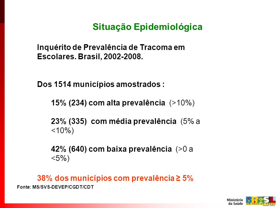 Situação Epidemiológica Inquérito de Prevalência de Tracoma em Escolares. Brasil, 2002-2008. Dos 1514 municípios amostrados : 15% (234) com alta preva