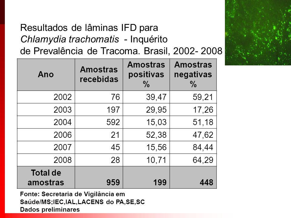 Ano Amostras recebidas Amostras positivas % Amostras negativas % 20027639,4759,21 200319729,9517,26 200459215,0351,18 20062152,3847,62 20074515,5684,4