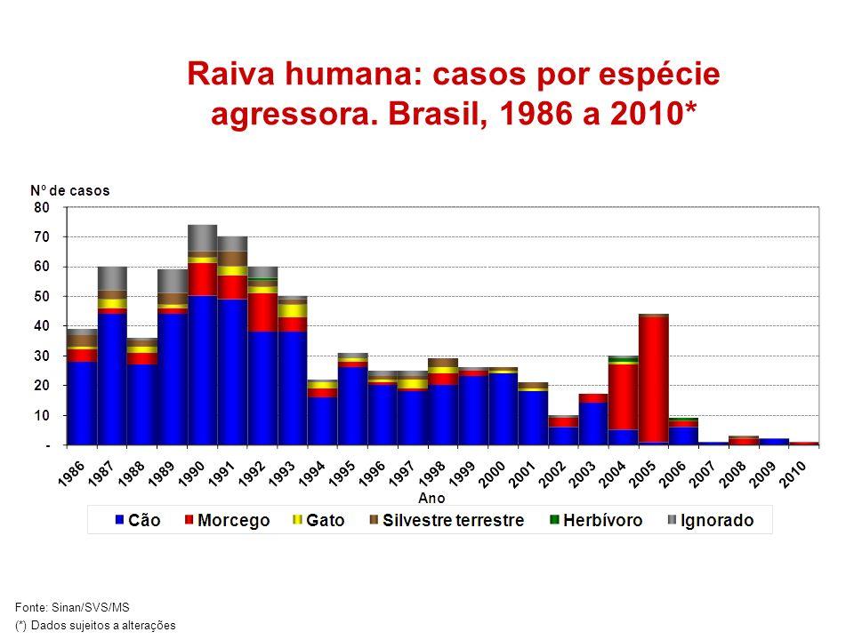 Raiva humana: casos por espécie agressora. Brasil, 1986 a 2010* Fonte: Sinan/SVS/MS (*) Dados sujeitos a alterações