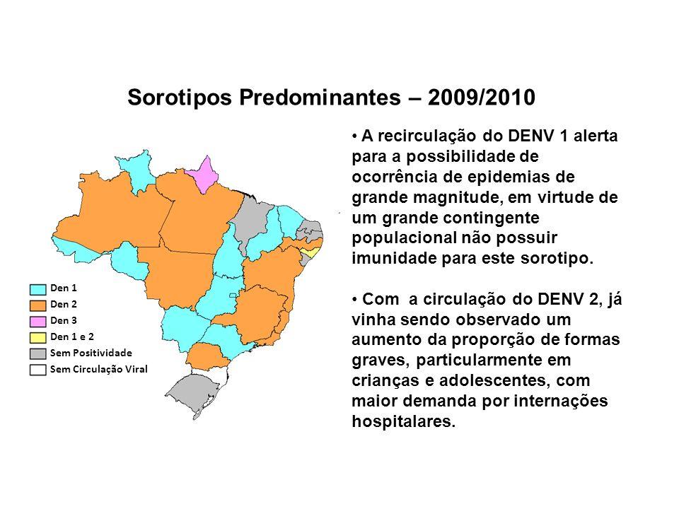 Sorotipos Predominantes – 2009/2010 Den 1 Den 2 Den 3 Den 1 e 2 Sem Positividade Sem Circulação Viral A recirculação do DENV 1 alerta para a possibili
