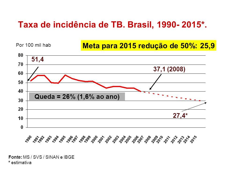 Taxa de incidência de TB. Brasil, 1990- 2015*. Fonte: MS / SVS / SINAN e IBGE * estimativa 1990 19911992 19931994 2015 19952014 199719981999 20002001