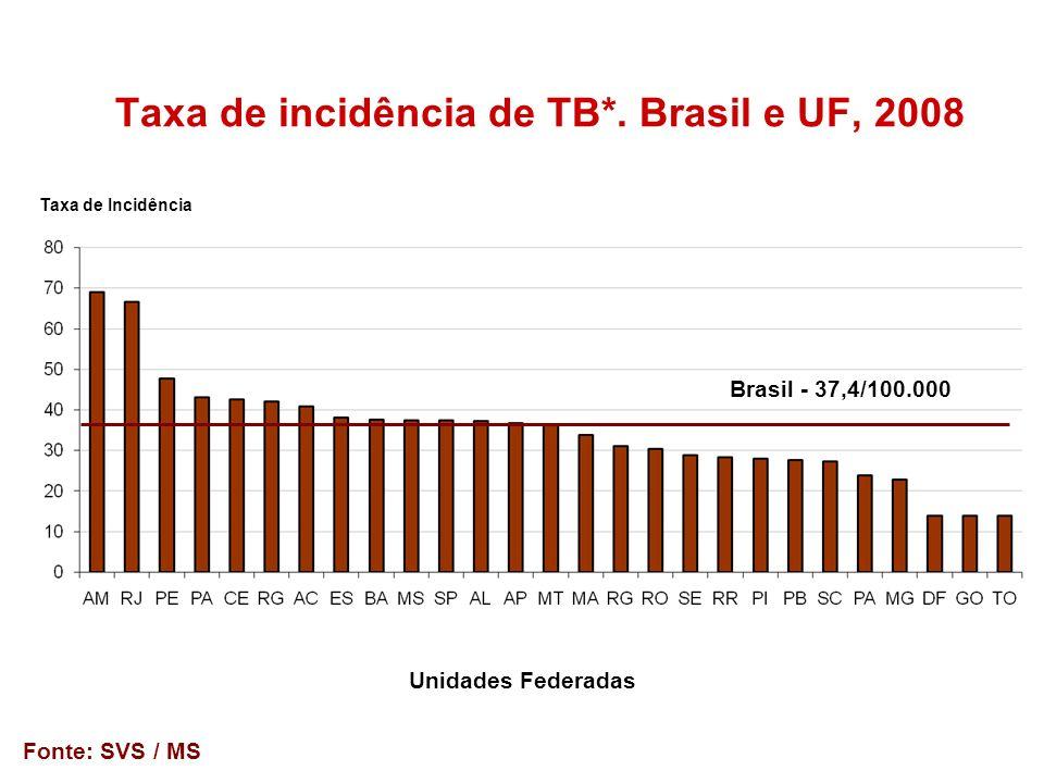 Taxa de incidência de TB*. Brasil e UF, 2008 Taxa de Incidência Unidades Federadas Fonte: SVS / MS Brasil - 37,4/100.000