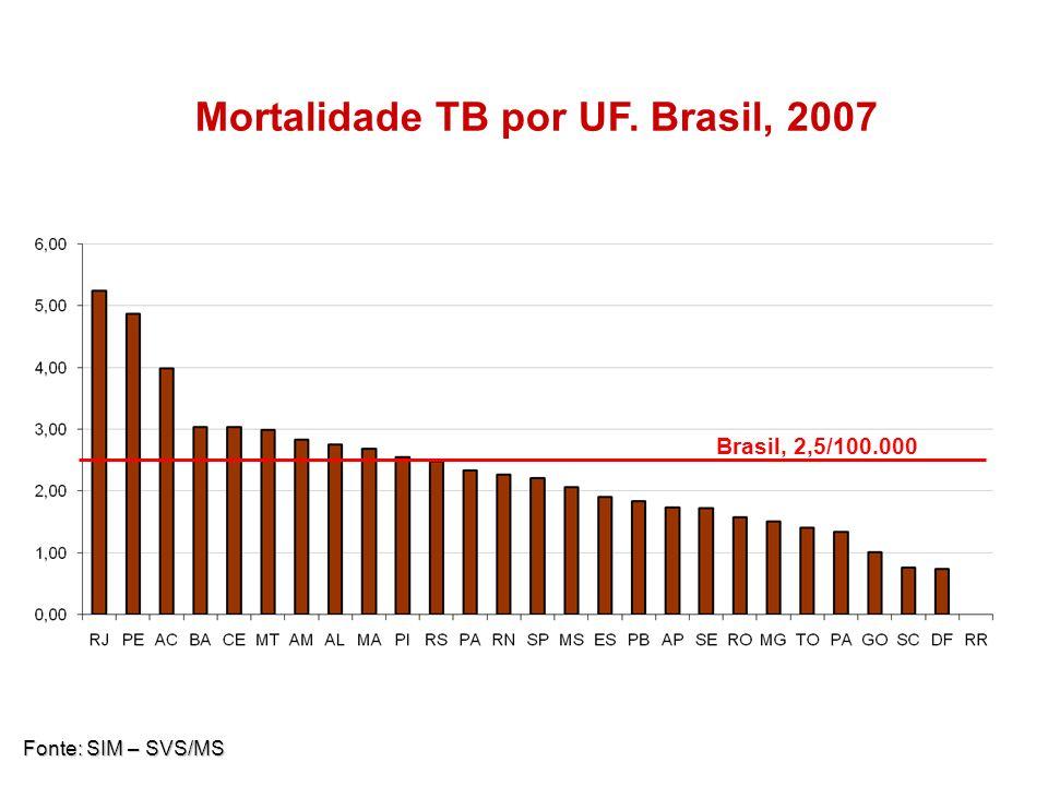 Mortalidade TB por UF. Brasil, 2007 Brasil: 2,4/100.000 habitantes Fonte: SIM – SVS/MS Brasil, 2,5/100.000