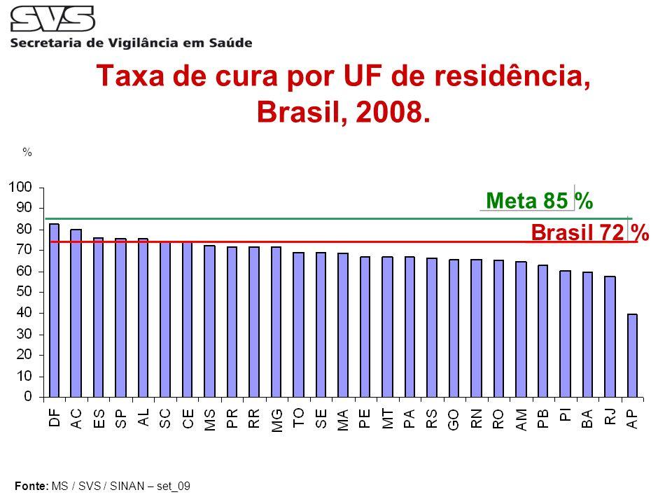 Fonte: MS / SVS / SINAN – set_09 Taxa de cura por UF de residência, Brasil, 2008. Brasil 72 % % Meta 85 %