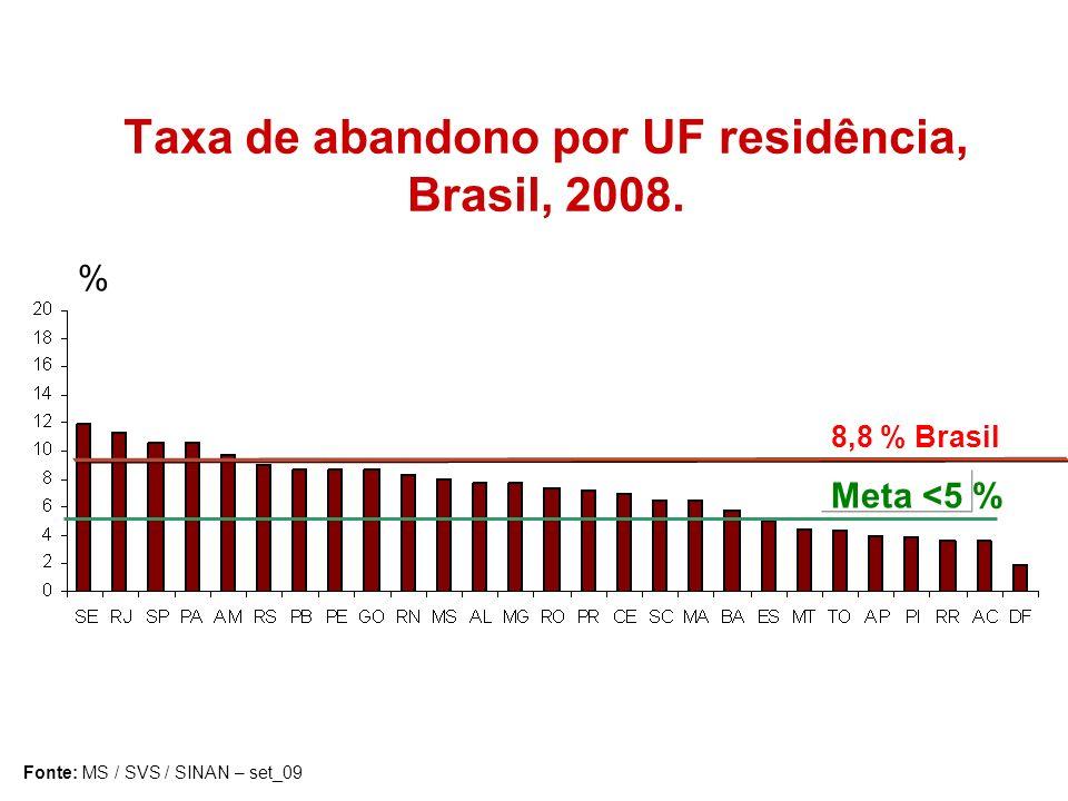 Taxa de abandono por UF residência, Brasil, 2008. Fonte: MS / SVS / SINAN – set_09 % 8,8 % Brasil Meta <5 %