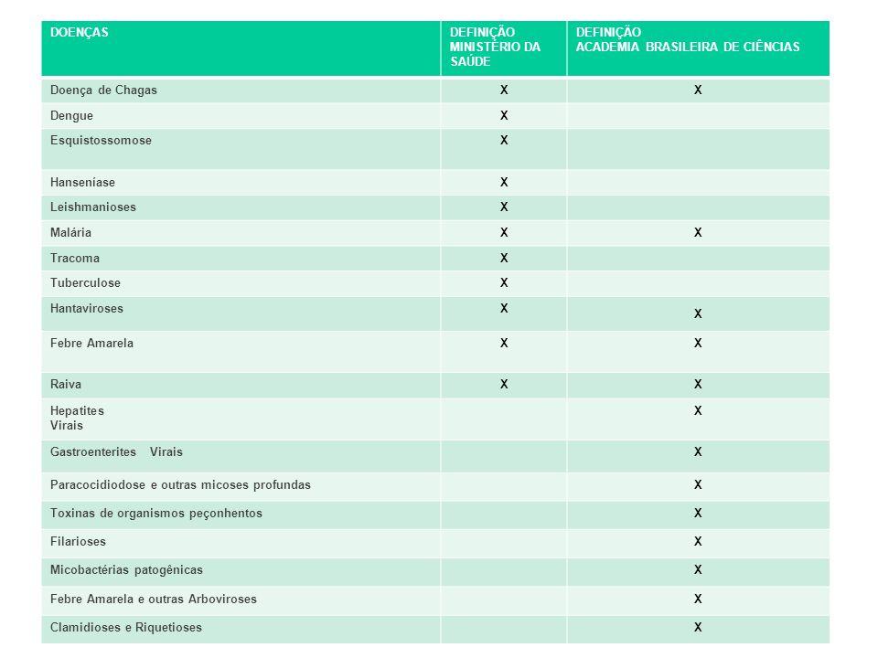 DOENÇASDEFINIÇÃO MINISTÉRIO DA SAÚDE DEFINIÇÃO ACADEMIA BRASILEIRA DE CIÊNCIAS Doença de ChagasXX DengueX EsquistossomoseX HanseníaseX LeishmaniosesX