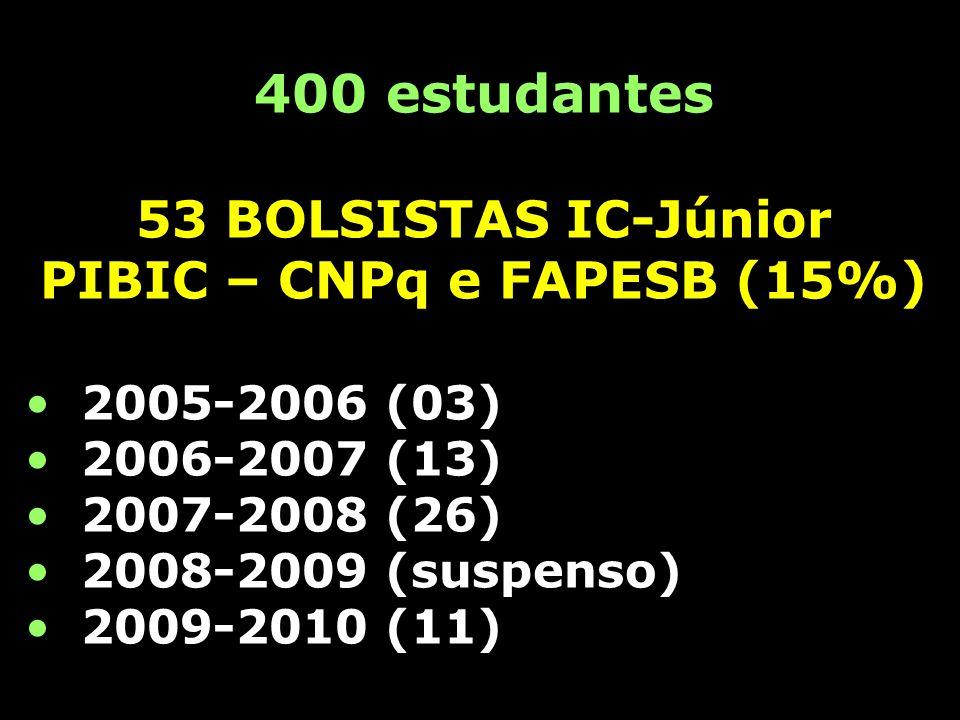 400 estudantes 53 BOLSISTAS IC-Júnior PIBIC – CNPq e FAPESB (15%) 2005-2006 (03) 2006-2007 (13) 2007-2008 (26) 2008-2009 (suspenso) 2009-2010 (11)