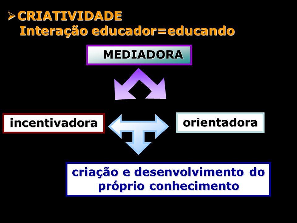 orientadora CRIATIVIDADE CRIATIVIDADE Interação educador=educando Interação educador=educando incentivadora MEDIADORA MEDIADORA criação e desenvolvime