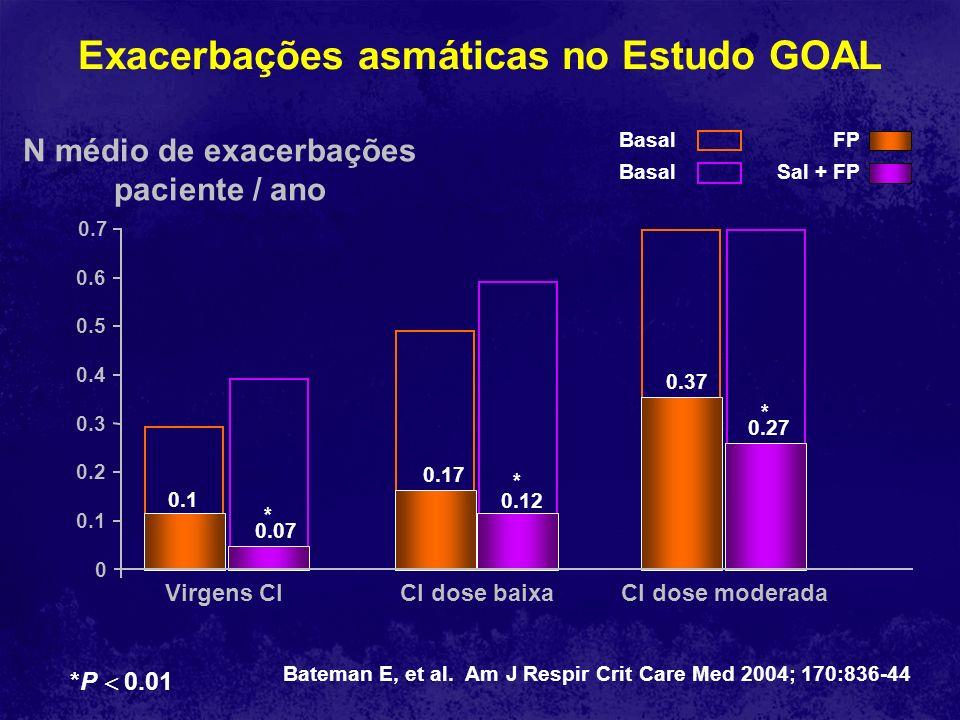 0.1 2 0.07 0.17 0.12 0.37 0.27 * * * 0.2 0.4 0.7 0 0.1 0.3 0.6 0.5 Exacerbações asmáticas no Estudo GOAL N médio de exacerbações paciente / ano Virgen