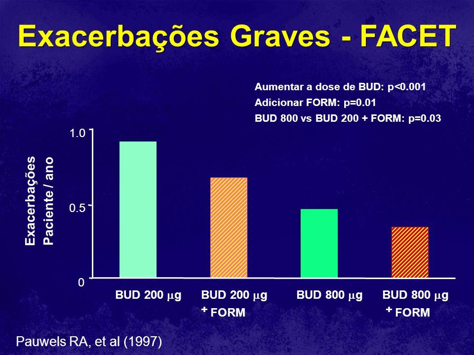 Exacerbações Graves - FACET 0 0.5 1.0 BUD 200 gBUD 200 g + FORM BUD 800 gBUD 800 g + FORM Pauwels RA, et al (1997) Aumentar a dose de BUD: p<0.001 Adi
