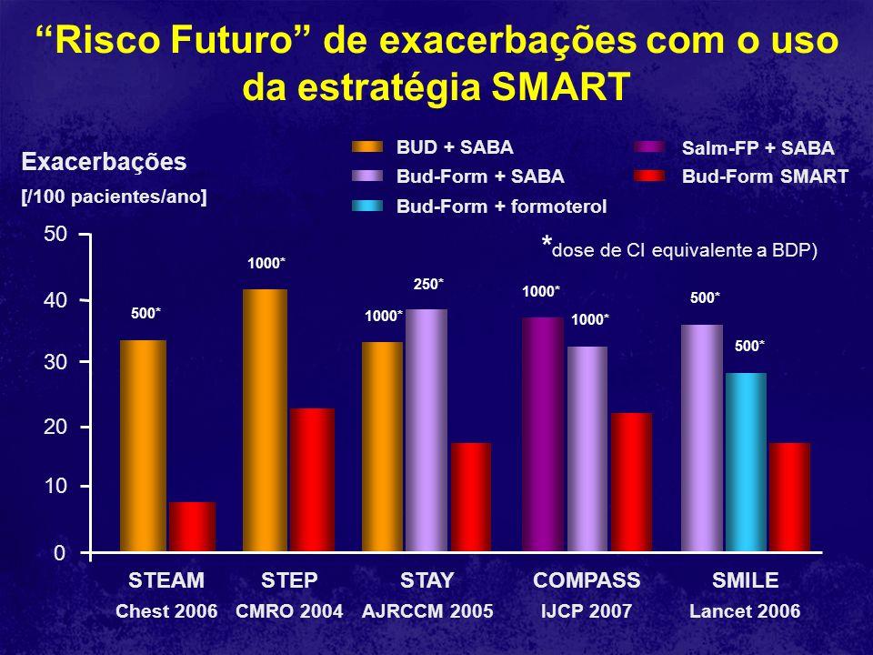 Risco Futuro de exacerbações com o uso da estratégia SMART Exacerbações [/100 pacientes/ano] Bud-Form SMARTBud-Form + SABA BUD + SABA STEAM Chest 2006