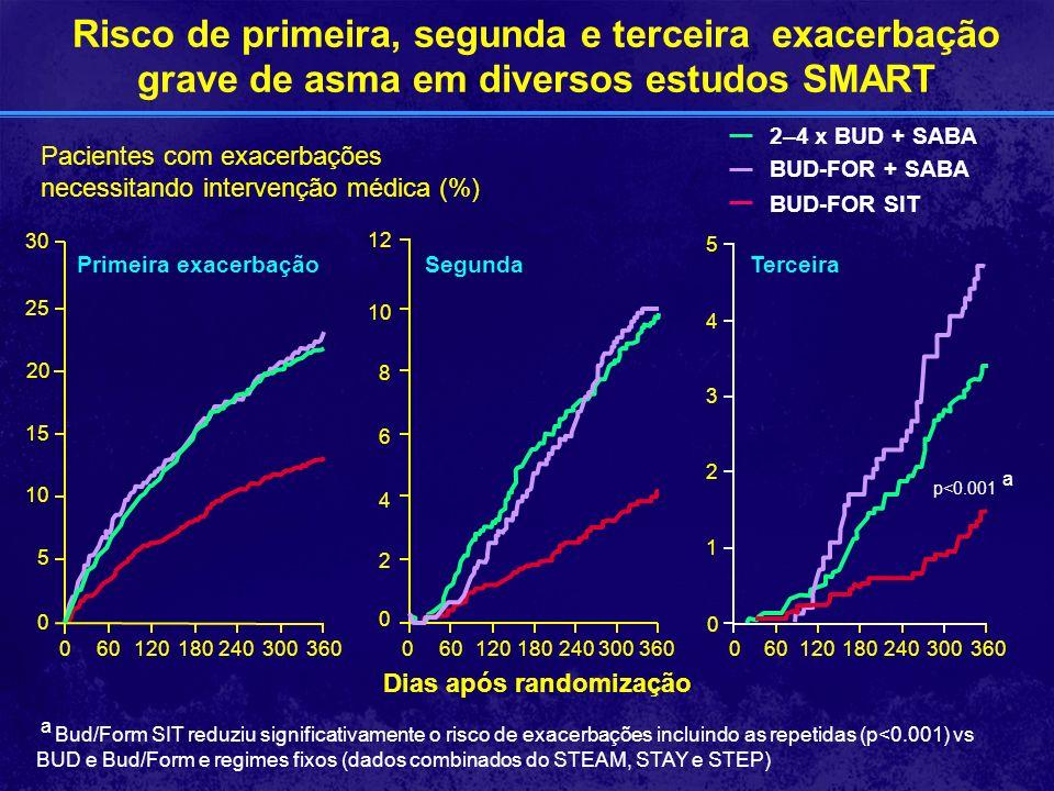Dias após randomização Pacientes com exacerbações necessitando intervenção médica (%) BUD-FOR SIT BUD-FOR + SABA 2–4 x BUD + SABA a Bud/Form SIT reduz