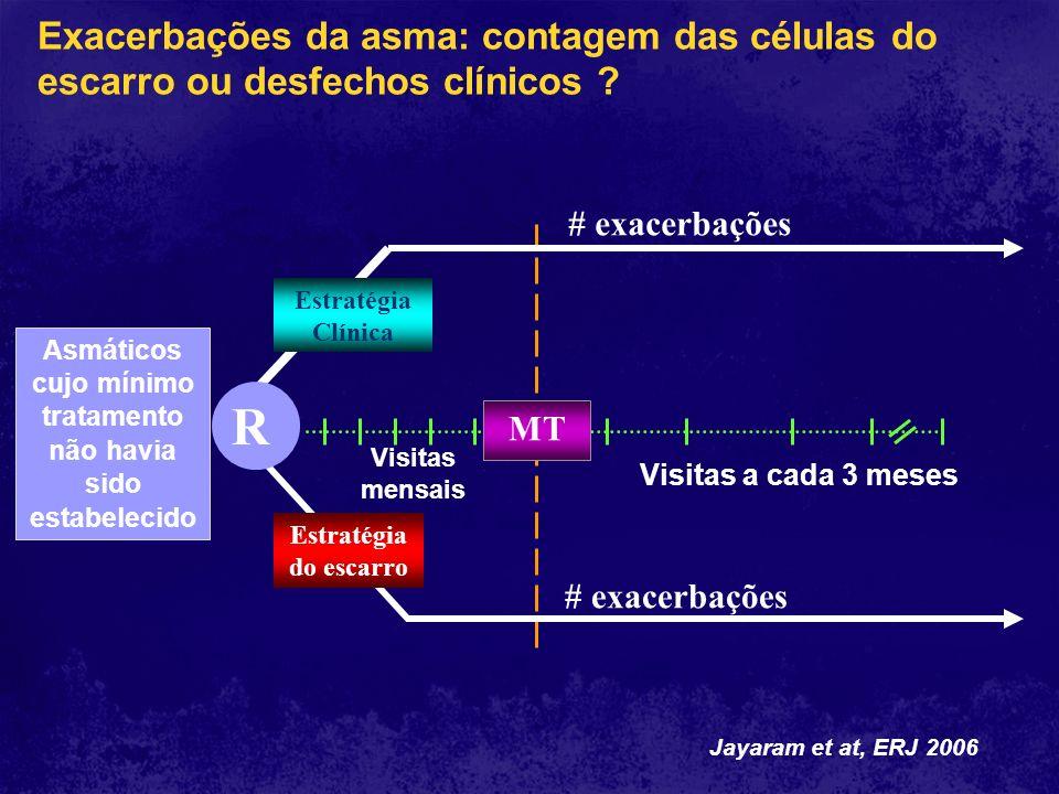 Visitas mensais MT Visitas a cada 3 meses # exacerbações R Estratégia do escarro Estratégia Clínica Exacerbações da asma: contagem das células do esca