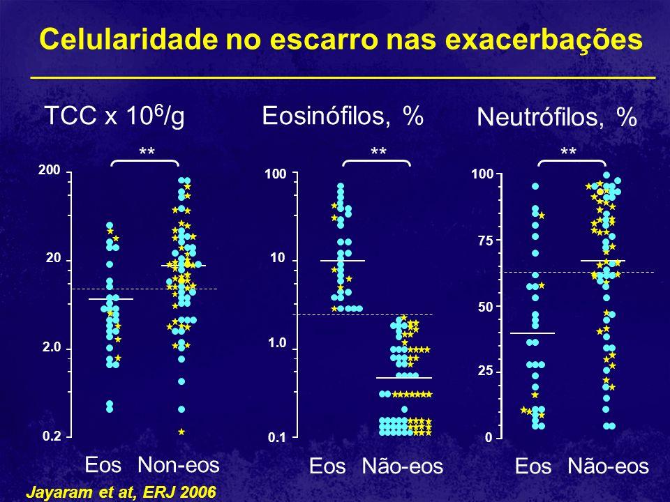 Celularidade no escarro nas exacerbações Jayaram et at, ERJ 2006
