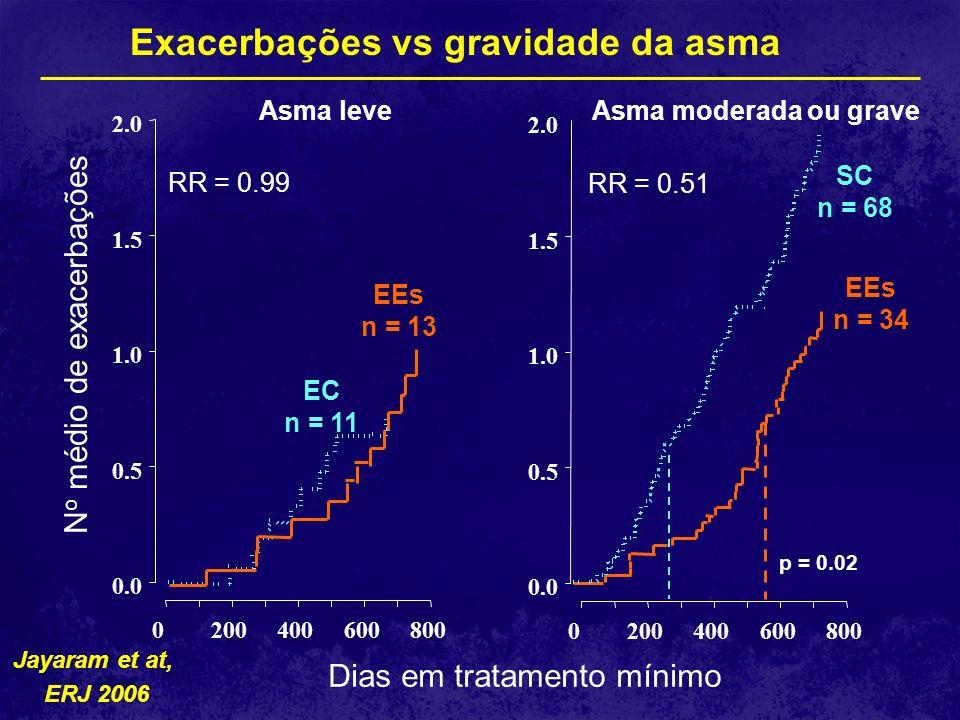 Asma leveAsma moderada ou grave Dias em tratamento mínimo 0200400600800 0.0 0.5 1.0 1.5 2.0 RR = 0.99 N o médio de exacerbações EC n = 11 EEs n = 13 0