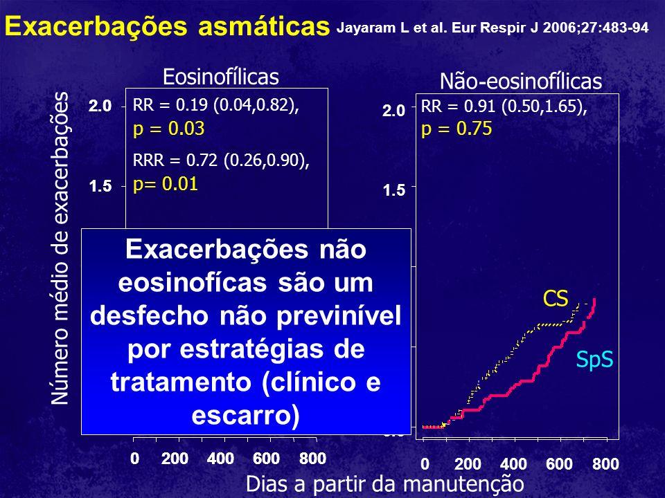 Exacerbações asmáticas Número médio de exacerbações 0.0 0.5 1.0 1.5 2.0 0.0 0.5 1.0 1.5 2.0 Dias a partir da manutenção 02004006008000200400600800 020