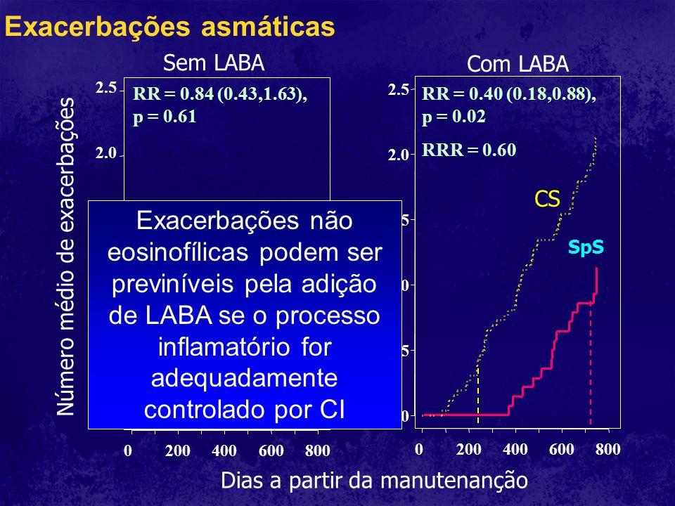 Dias a partir da manutenanção 0200400600800 0.0 0.5 1.0 1.5 2.0 2.5 Sem LABA 0200400600800 0.0 0.5 1.0 1.5 2.0 2.5 Com LABA Número médio de exacerbaçõ