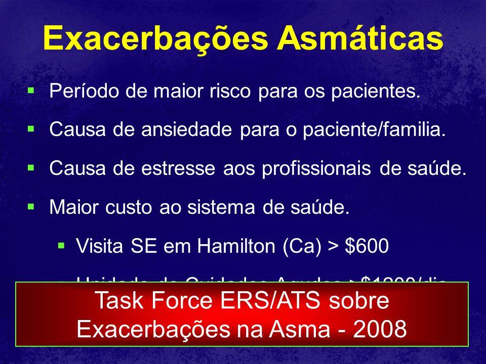 Exacerbações Asmáticas Período de maior risco para os pacientes. Causa de ansiedade para o paciente/familia. Causa de estresse aos profissionais de sa