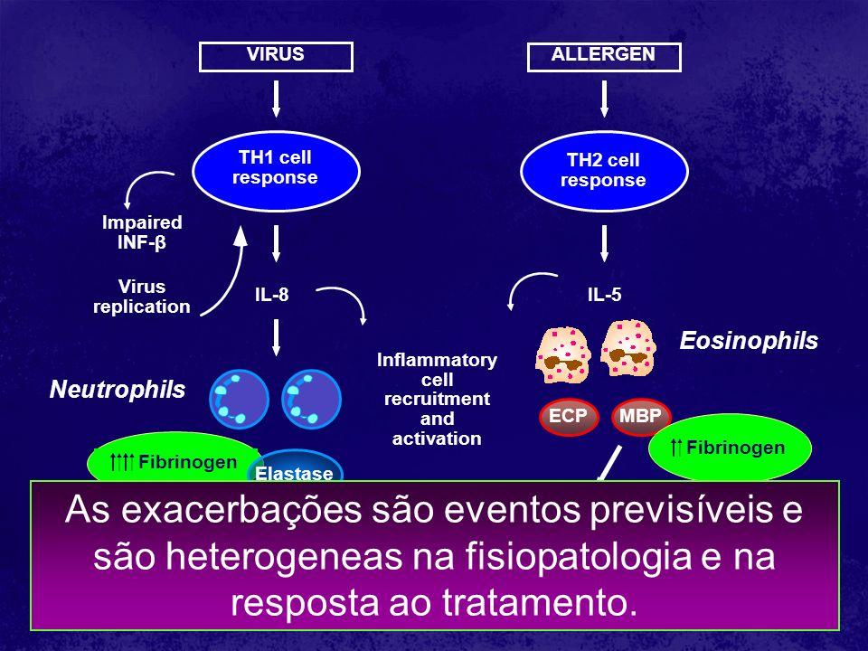 SMART Sintomas GOAL Inflamometria QUE ESTRATÉGIA USAR? ÓXIDO NÍTRICO HRVA