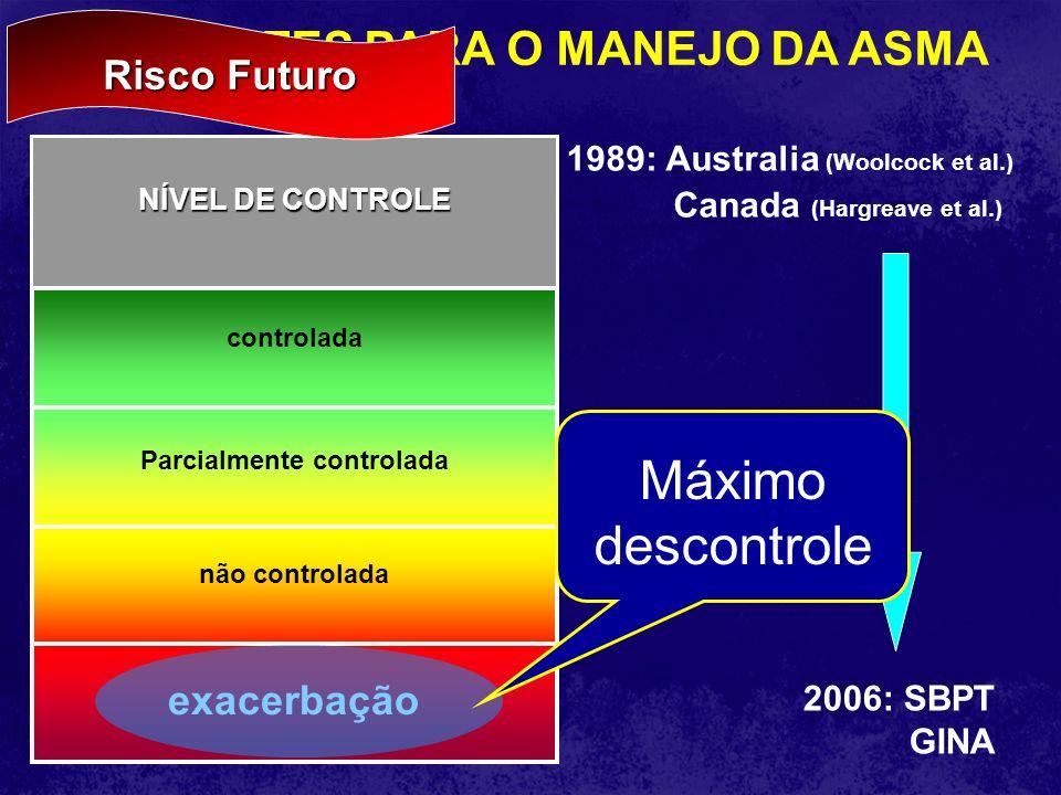 1989: Australia (Woolcock et al.) Canada (Hargreave et al.) DIRETRIZES PARA O MANEJO DA ASMA 2006: SBPT GINA controlada Parcialmente controlada não co