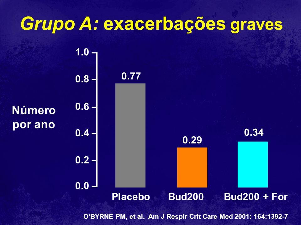 VEF 1 (% previsto) Pré e pós-broncodilatador (START) VEF 1 (%) Budesonida Placebo Linhas sólidas: pós-broncodilatador Linhas pontilhadas: pré-broncodilatador Tempo (anos) Budesonida Placebo 0 1 % Risco futuro e queda do VEF 1 Pacientes sem exacerbações A intervenção com CEI diminui a queda do VEF 1 em 3 anos Pacientes com exacerbações (> 1) A intervenção com CEI não difere do grupo placebo na queda do VEF 1
