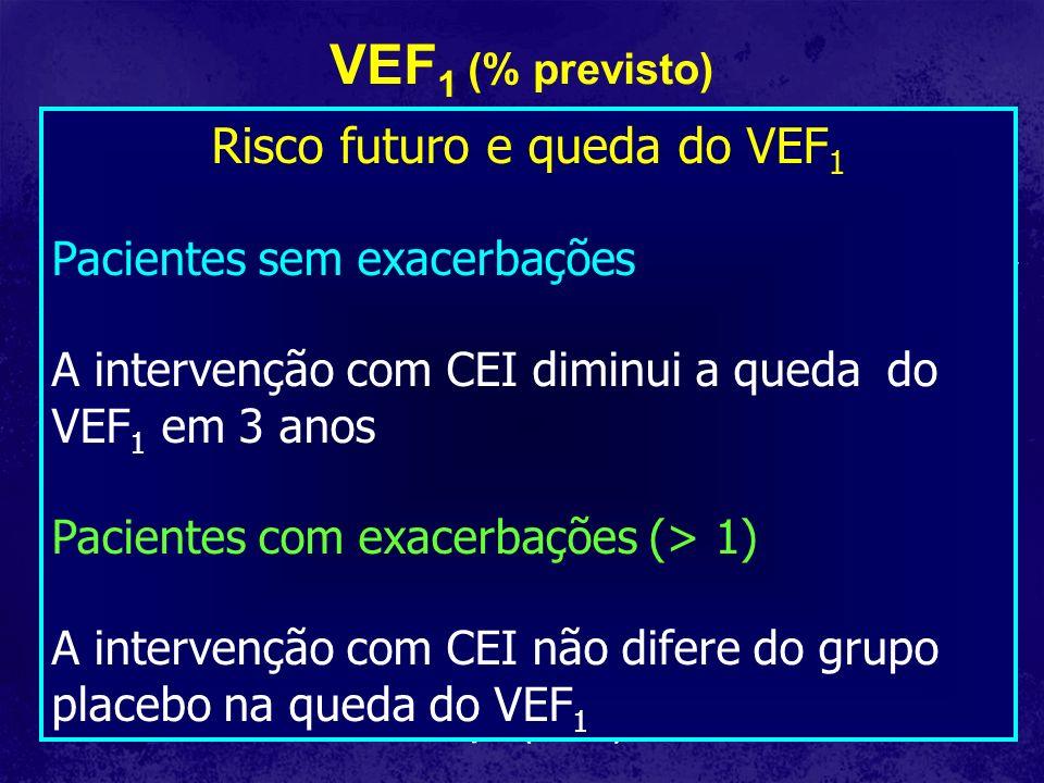 Exacerbações asmáticas Número médio de exacerbações 0.0 0.5 1.0 1.5 2.0 0.0 0.5 1.0 1.5 2.0 Dias a partir da manutenção 02004006008000200400600800 0200400600800 0.0 0.5 1.0 1.5 2.0 CS SpS CS SpS Não - eosinofílicas RR = 0.91 (0.50,1.65), p = 0.75 Eosinofílicas RR = 0.19 (0.04,0.82), p = 0.03 RRR = 0.72 (0.26,0.90), p= 0.01 SpS Exacerbações não eosinofícas são um desfecho não previnível por estratégias de tratamento (clínico e escarro) Jayaram L et al.