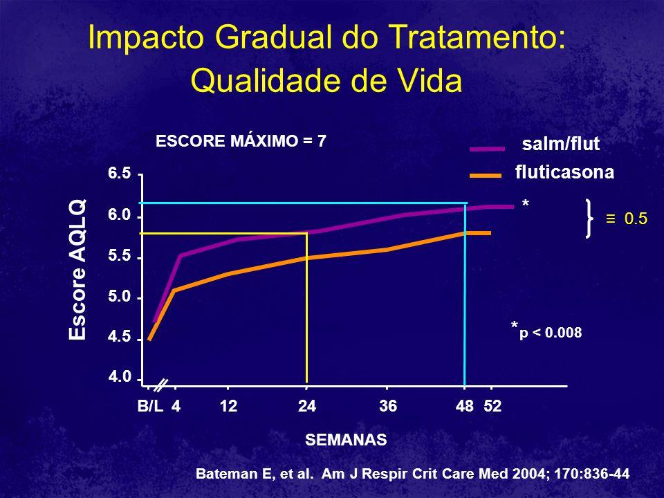 0.1 2 0.07 0.17 0.12 0.37 0.27 * * * 0.2 0.4 0.7 0 0.1 0.3 0.6 0.5 Exacerbações asmáticas no Estudo GOAL N médio de exacerbações paciente / ano Virgens CICI dose baixaCI dose moderada FP Sal + FP Basal *P 0.01 Bateman E, et al.