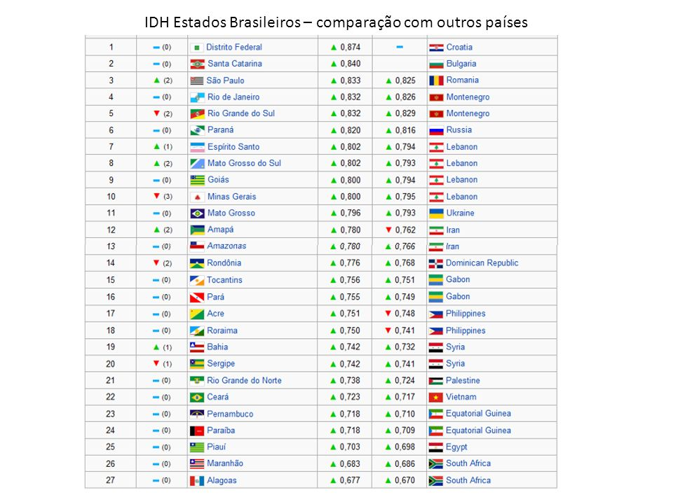 IDH Estados Brasileiros – comparação com outros países
