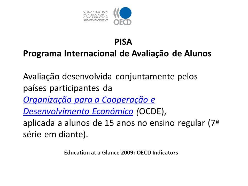 PISA Programa Internacional de Avaliação de Alunos Avaliação desenvolvida conjuntamente pelos países participantes da Organização para a Cooperação e
