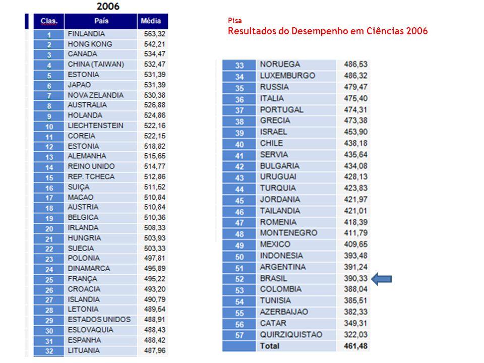Pisa Resultados do Desempenho em Ciências 2006
