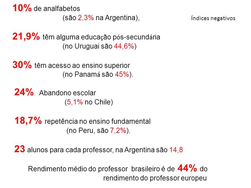 10% de analfabetos (são 2,3% na Argentina), 21,9% têm alguma educa ç ão p ó s-secund á ria (no Uruguai são 44,6%) 30% têm acesso ao ensino superior (n