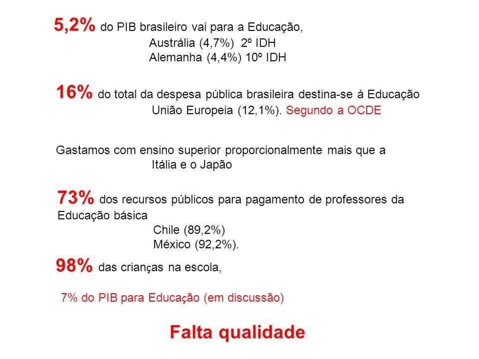 5,2% do PIB brasileiro vai para a Educação, Austrália (4,7%) 2º IDH Alemanha (4,4%) 10º IDH 16% do total da despesa pública brasileira destina-se à Ed