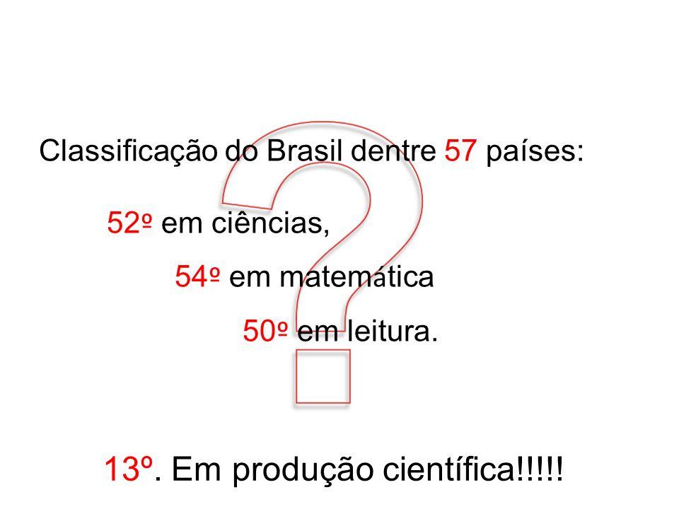 Classificação do Brasil dentre 57 países: 52 º em ciências, 54 º em matem á tica 50 º em leitura. 13º. Em produção científica!!!!!