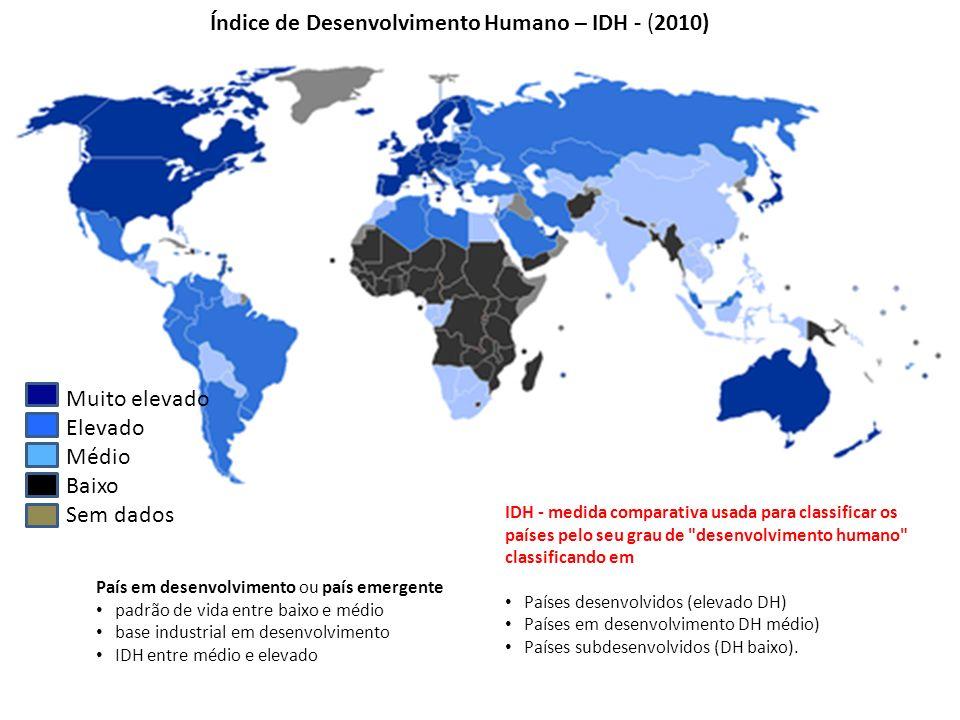 Muito elevado Elevado Médio Baixo Sem dados Índice de Desenvolvimento Humano – IDH - (2010) País em desenvolvimento ou país emergente padrão de vida e
