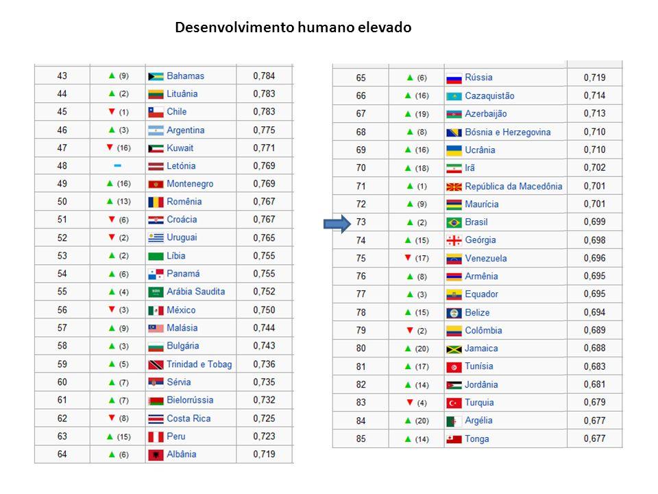 Desenvolvimento humano elevado