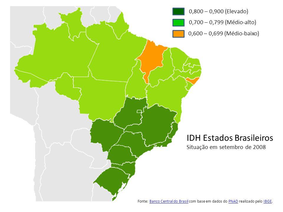 IDH Estados Brasileiros Situação em setembro de 2008 0,800 – 0,900 (Elevado) 0,700 – 0,799 (Médio-alto) 0,600 – 0,699 (Médio-baixo) Fonte: Banco Centr