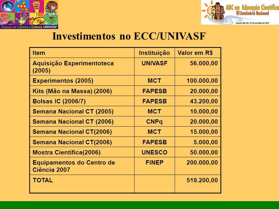 Investimentos no ECC/UNIVASF ItemInstituiçãoValor em R$ Aquisição Experimentoteca (2005) UNIVASF56.000,00 Experimentos (2005)MCT100.000,00 Kits (Mão n