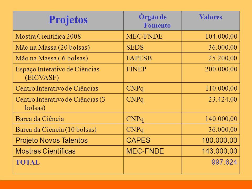 Projetos Órgão de Fomento Valores Mostra Científica 2008MEC/FNDE104.000,00 Mão na Massa (20 bolsas)SEDS36.000,00 Mão na Massa ( 6 bolsas)FAPESB25.200,