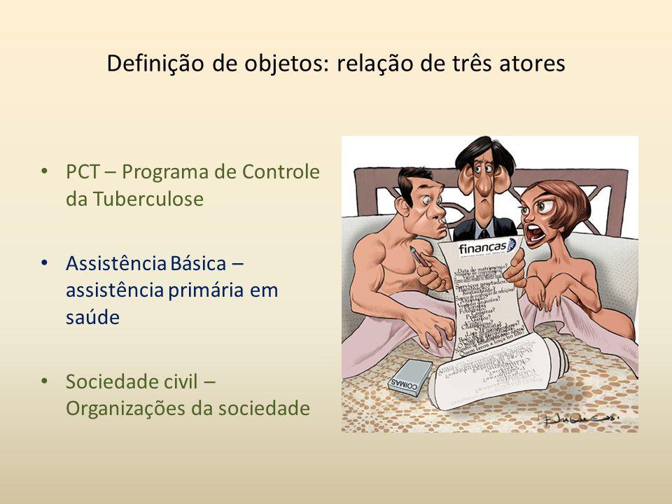 Definição de objetos: relação de três atores PCT – Programa de Controle da Tuberculose Assistência Básica – assistência primária em saúde Sociedade ci