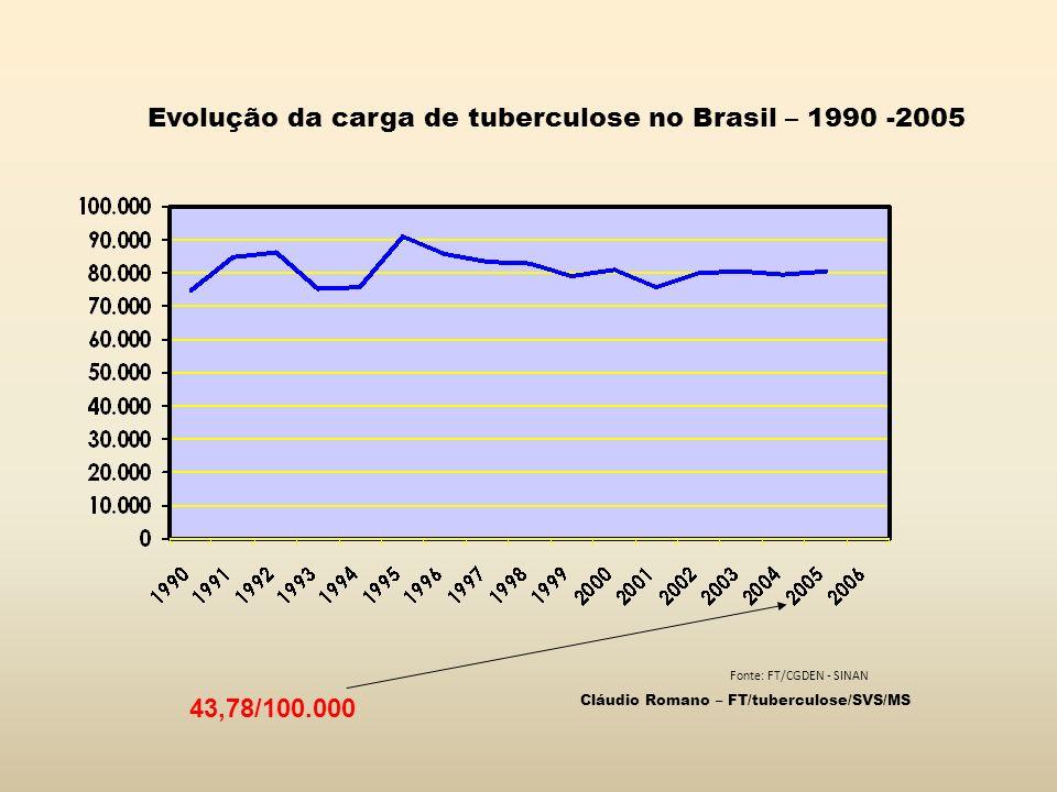 Fonte: FT/CGDEN - SINAN Evolução da carga de tuberculose no Brasil – 1990 -2005 Cláudio Romano – FT/tuberculose/SVS/MS 43,78/100.000