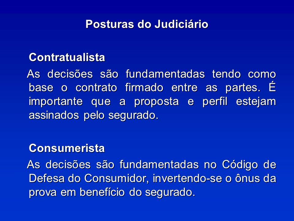 Posturas do Judiciário Contratualista As decisões são fundamentadas tendo como base o contrato firmado entre as partes.