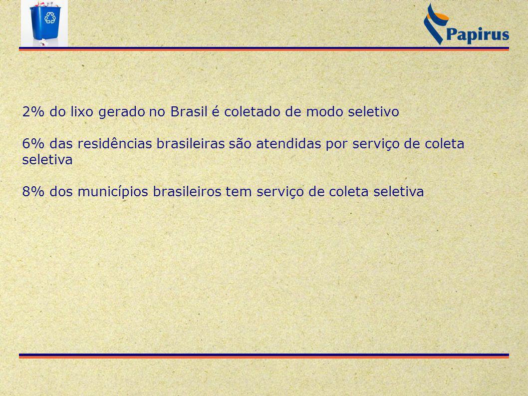 2% do lixo gerado no Brasil é coletado de modo seletivo 6% das residências brasileiras são atendidas por serviço de coleta seletiva 8% dos municípios