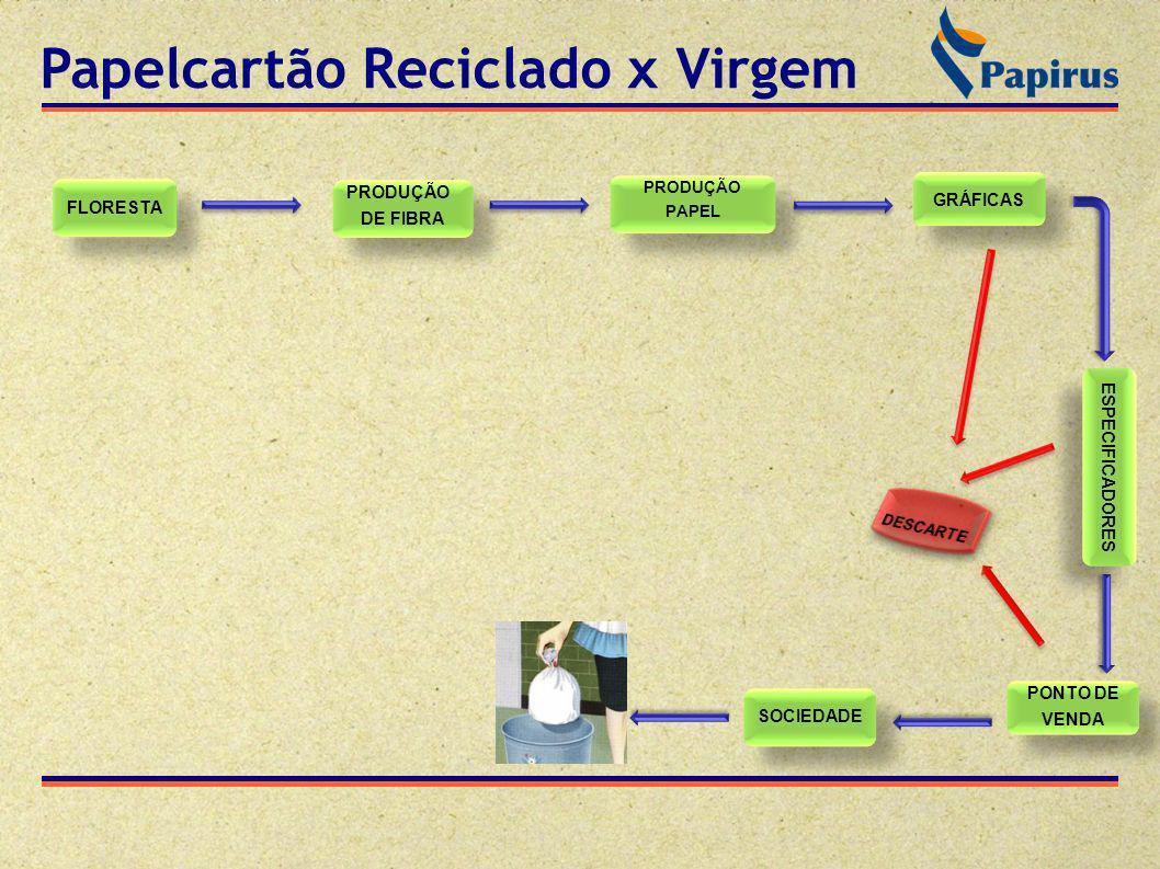 Papelcartão Reciclado x Virgem FLORESTA PRODUÇÃO DE FIBRA PRODUÇÃO DE FIBRA PRODUÇÃO PAPEL PRODUÇÃO PAPEL GRÁFICAS ESPECIFICADORES PONTO DE VENDA PONTO DE VENDA SOCIEDADE APARISTA