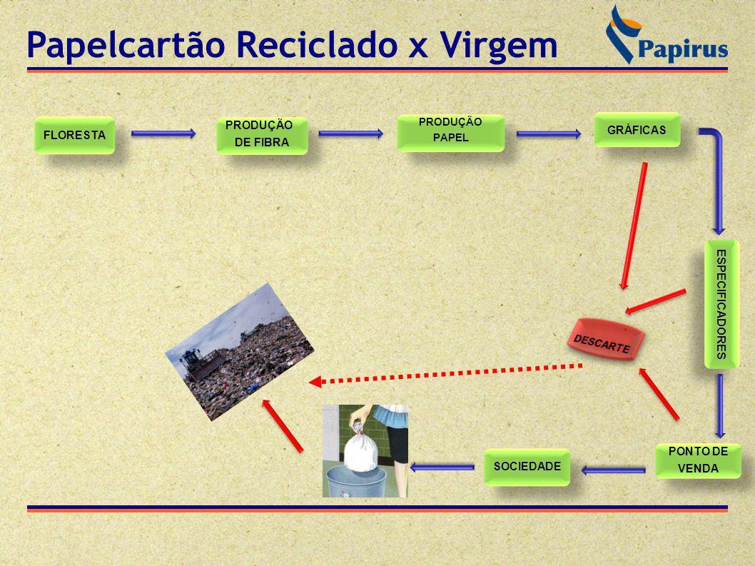 2% do lixo gerado no Brasil é coletado de modo seletivo 6% das residências brasileiras são atendidas por serviço de coleta seletiva 8% dos municípios brasileiros tem serviço de coleta seletiva